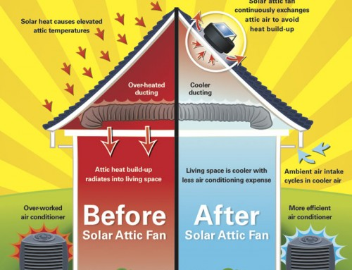 How a solar exhaust ventilator/fan works to cool your home